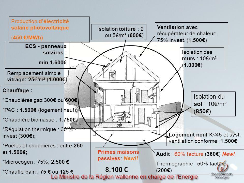 ECS - panneaux solaires : min 1.600€ Isolation toiture : 2 ou 5€/m² (600€) Isolation des murs : 10€/m² (1.000€) Remplacement simple vitrage: 25€/m² (1.000€) Ventilation avec récupérateur de chaleur: 75% invest.