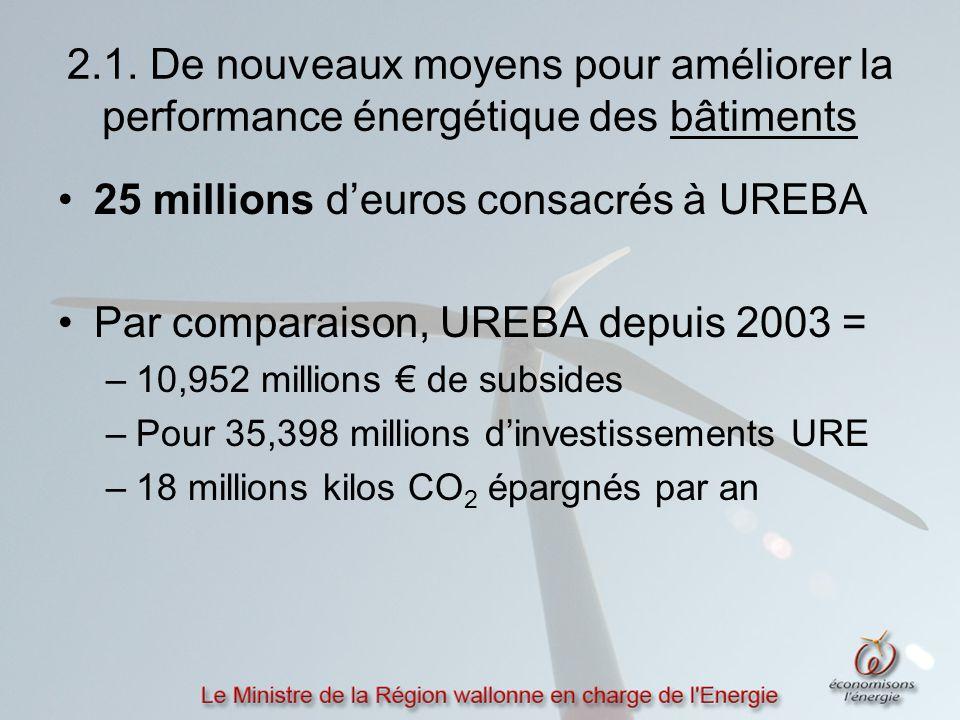2.1. De nouveaux moyens pour améliorer la performance énergétique des bâtiments 25 millions d'euros consacrés à UREBA Par comparaison, UREBA depuis 20