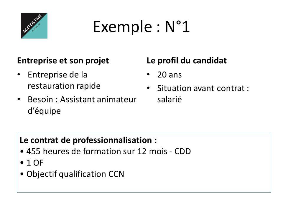 Exemple : N°1 Entreprise et son projet Entreprise de la restauration rapide Besoin : Assistant animateur d'équipe Le profil du candidat 20 ans Situati
