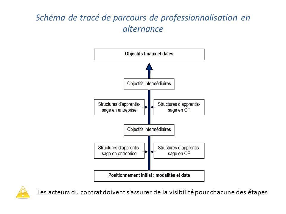Schéma de tracé de parcours de professionnalisation en alternance Les acteurs du contrat doivent s'assurer de la visibilité pour chacune des étapes