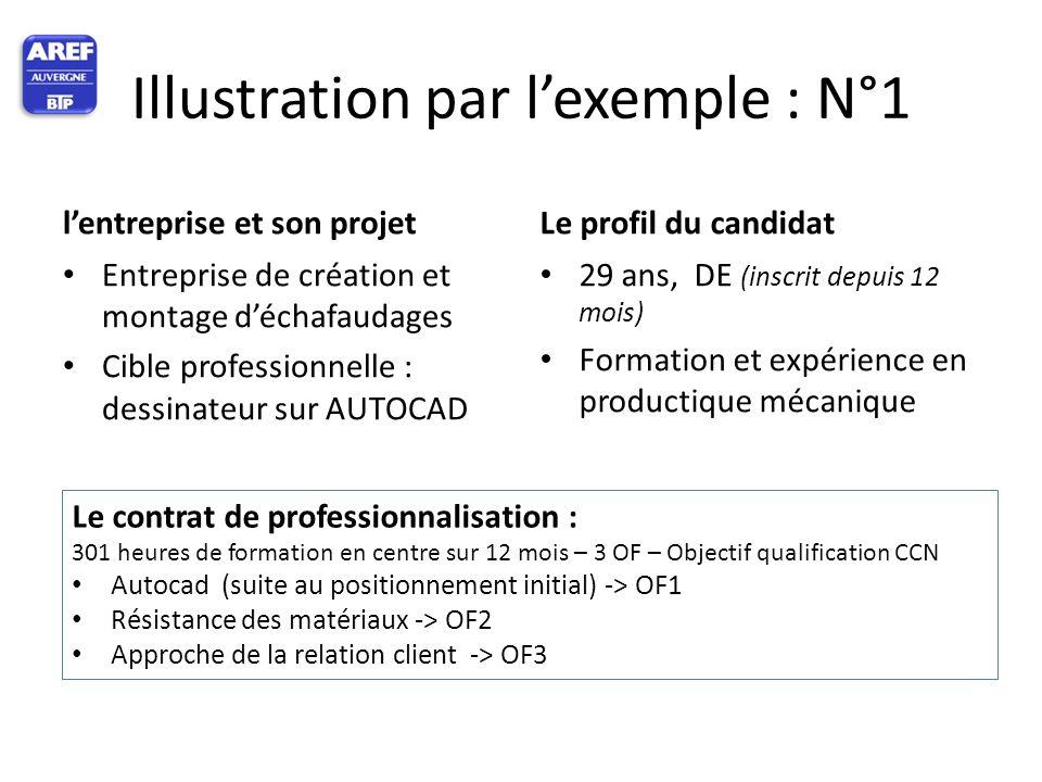 Illustration par l'exemple : N°1 l'entreprise et son projet Entreprise de création et montage d'échafaudages Cible professionnelle : dessinateur sur A