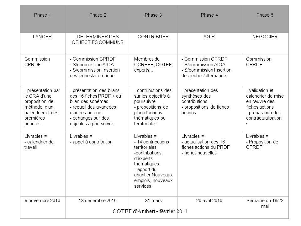 COTEF d'Ambert - février 2011 Phase 1 Phase 2 Phase 3 Phase 4 Phase 5 LANCERDETERMINER DES OBJECTIFS COMMUNS CONTRIBUERAGIRNEGOCIER Commission CPRDF -