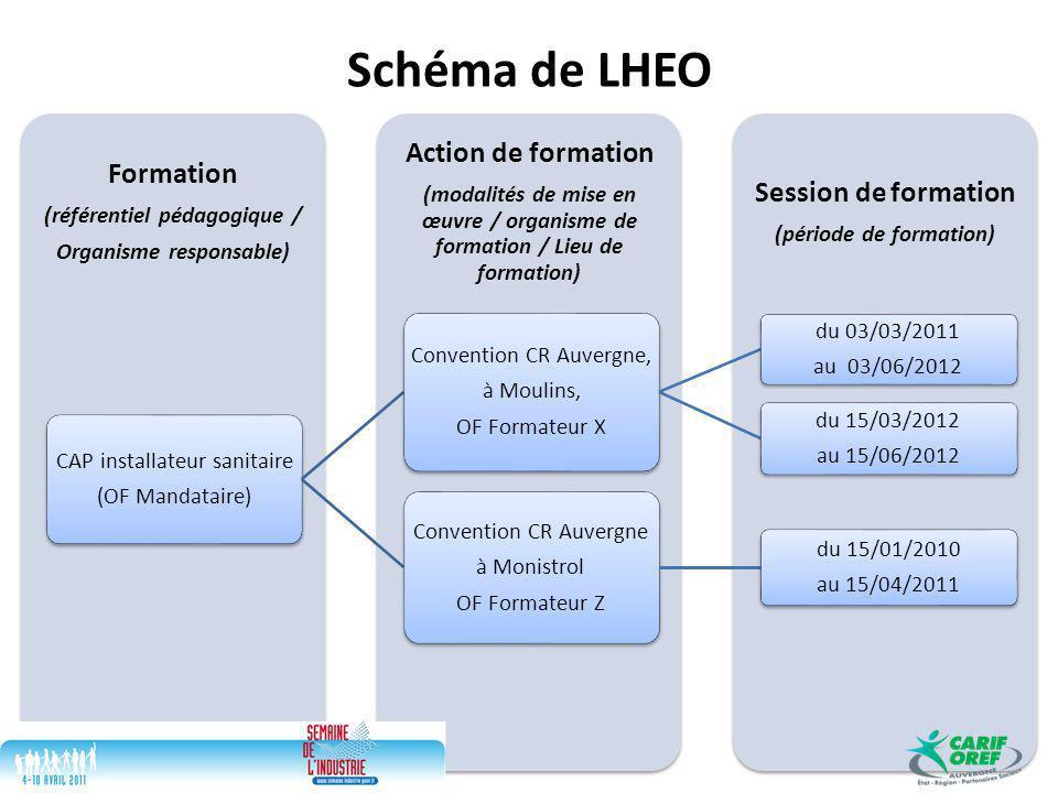 Schéma de LHEO Session de formation (période de formation) Action de formation (modalités de mise en œuvre / organisme de formation / Lieu de formation) Formation (référentiel pédagogique / Organisme responsable) CAP installateur sanitaire (OF Mandataire) Convention CR Auvergne, à Moulins, OF Formateur X du 03/03/2011 au 03/06/2012 du 15/03/2012 au 15/06/2012 Convention CR Auvergne à Monistrol OF Formateur Z du 15/01/2010 au 15/04/2011