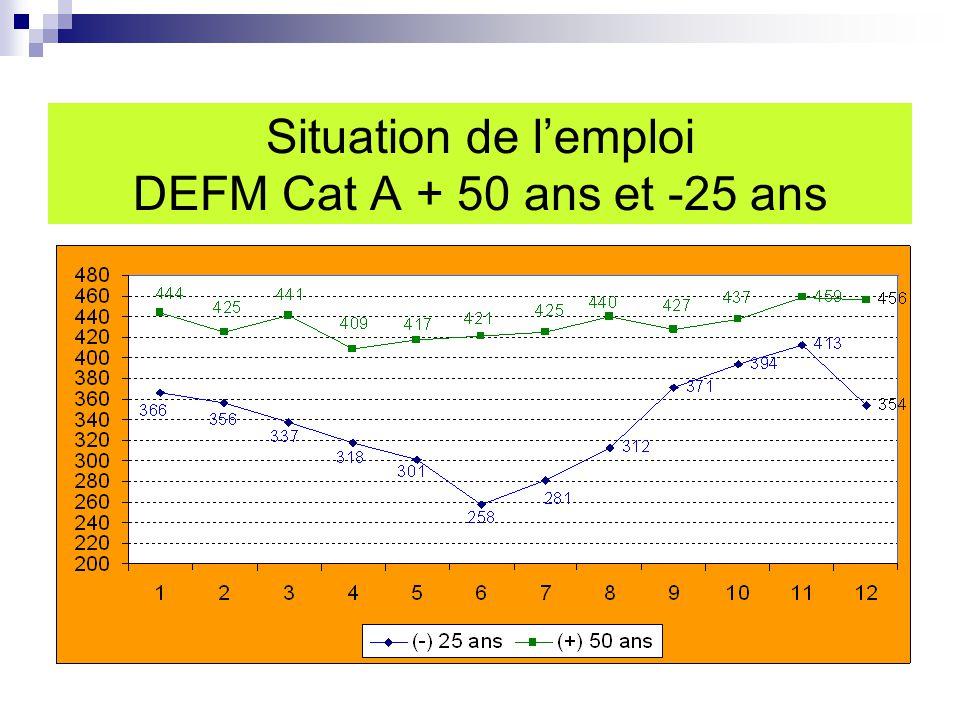 Situation de l'emploi DEFM Cat A + 50 ans et -25 ans