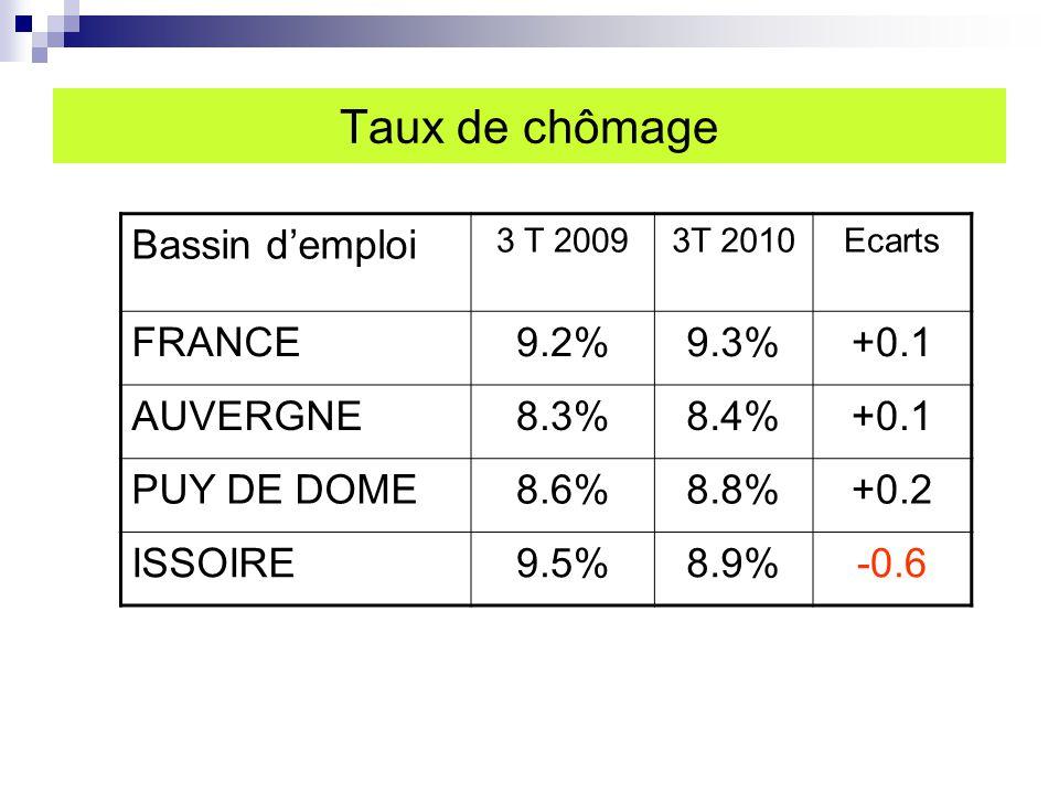 Taux de chômage Bassin d'emploi 3 T 20093T 2010Ecarts FRANCE9.2%9.3%+0.1 AUVERGNE8.3%8.4%+0.1 PUY DE DOME8.6%8.8%+0.2 ISSOIRE9.5%8.9%-0.6
