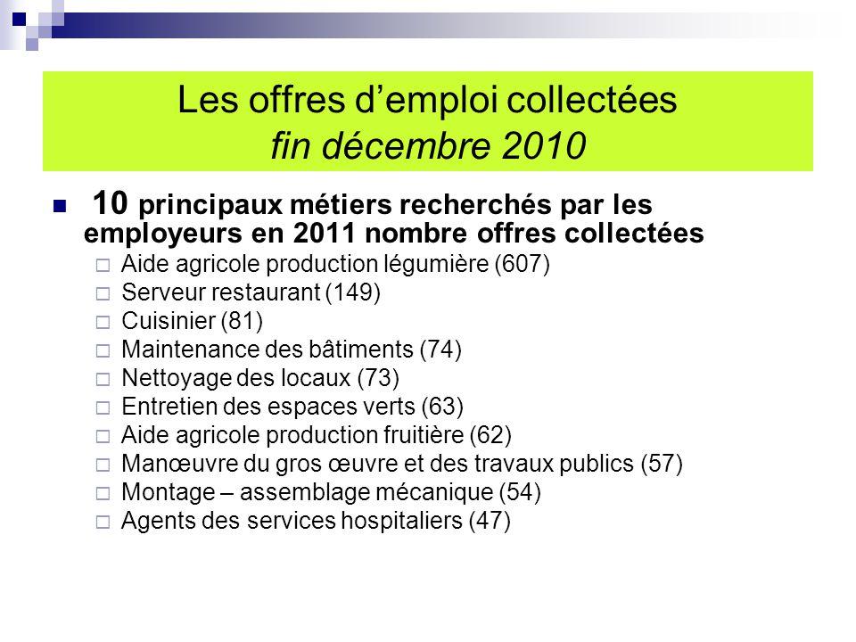 10 principaux métiers recherchés par les employeurs en 2011 nombre offres collectées  Aide agricole production légumière (607)  Serveur restaurant (149)  Cuisinier (81)  Maintenance des bâtiments (74)  Nettoyage des locaux (73)  Entretien des espaces verts (63)  Aide agricole production fruitière (62)  Manœuvre du gros œuvre et des travaux publics (57)  Montage – assemblage mécanique (54)  Agents des services hospitaliers (47) Les offres d'emploi collectées fin décembre 2010