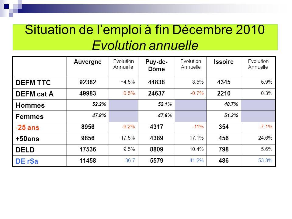 Situation de l'emploi à fin Décembre 2010 Evolution annuelle Auvergne Evolution Annuelle Puy-de- Dôme Evolution Annuelle Issoire Evolution Annuelle DEFM TTC 92382 +4.5% 44838 3.5% 4345 5.9% DEFM cat A 49983 0.5% 24637 -0.7% 2210 0.3% Hommes 52.2%52.1%48.7% Femmes 47.8%47.9%51.3% -25 ans 8956 -9.2% 4317 -11% 354 -7.1% +50ans 9856 17.5% 4389 17.1% 456 24.6% DELD 17536 9.5% 8809 10.4% 798 5.6% DE rSa 11458 36.7 5579 41.2% 486 53.3%