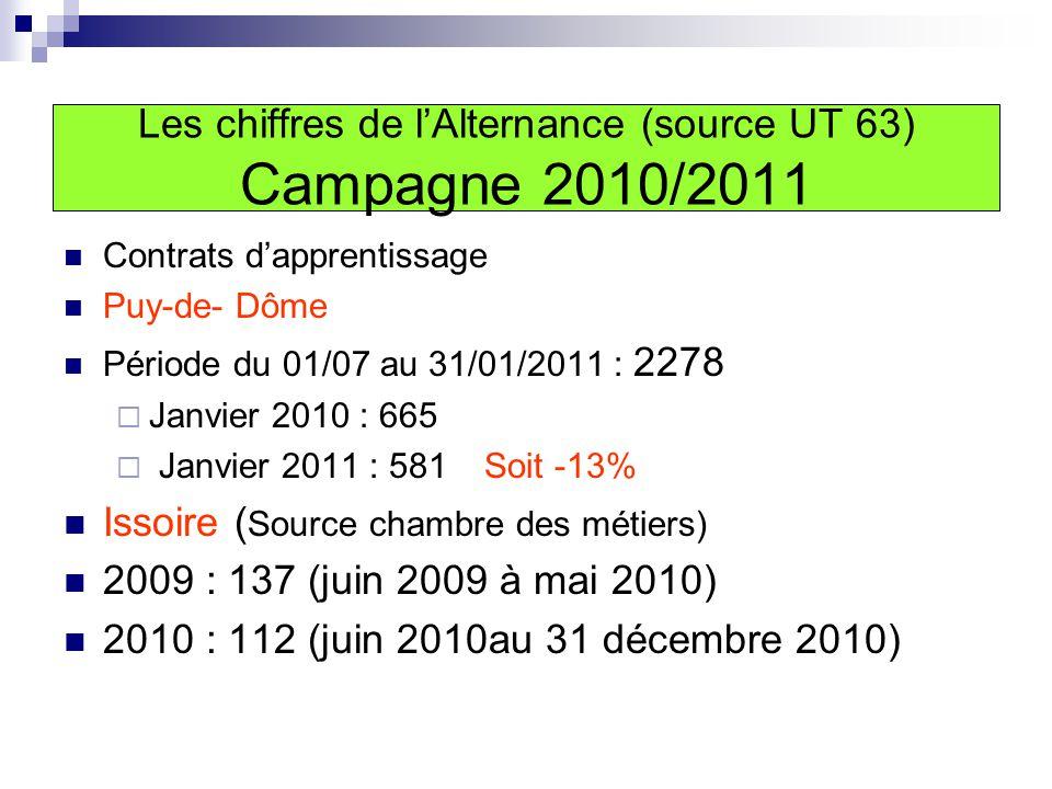 Contrats d'apprentissage Puy-de- Dôme Période du 01/07 au 31/01/2011 : 2278  Janvier 2010 : 665  Janvier 2011 : 581 Soit -13% Issoire ( Source chambre des métiers) 2009 : 137 (juin 2009 à mai 2010) 2010 : 112 (juin 2010au 31 décembre 2010) Les chiffres de l'Alternance (source UT 63) Campagne 2010/2011
