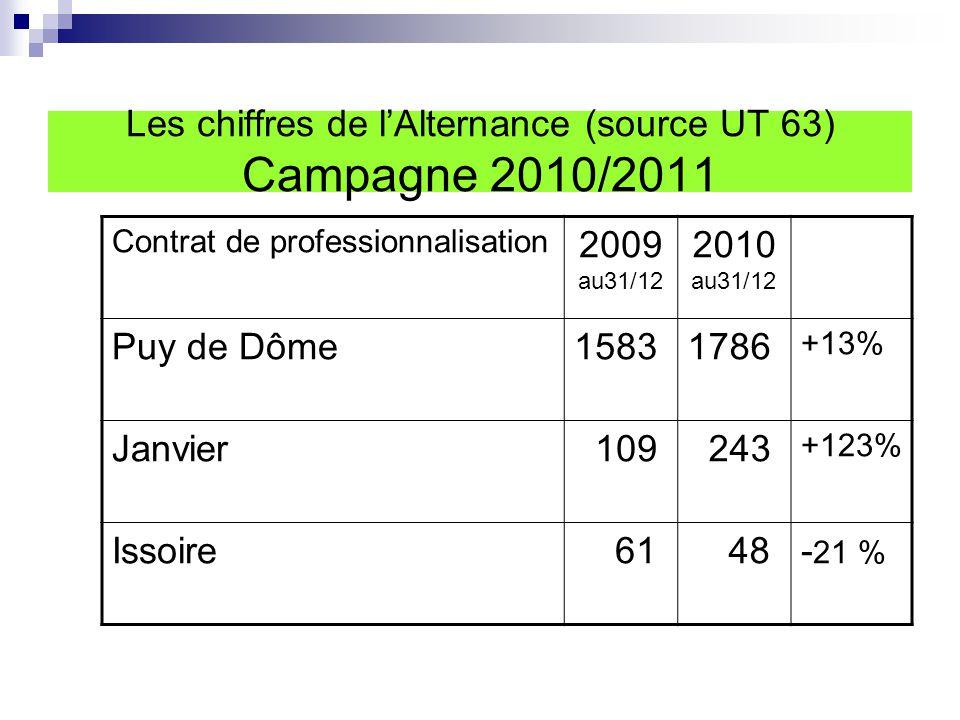 Contrat de professionnalisation 2009 au31/12 2010 au31/12 Puy de Dôme15831786 +13% Janvier 109 243 +123% Issoire 61 48- 21 %