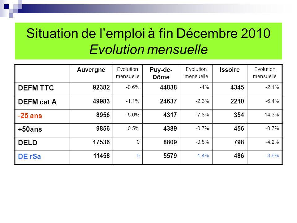 Situation de l'emploi Particularités de l'évolution annuelle de la DEFM cat A Issoire Baisse de la DE – 25 ans -7.1% Une évolution annuelle de la DEFM cat A des +50 ans (+24.6%) supérieure à celle de la région (17.5%) et du département (17.1%) Une très forte évolution annuelle des bénéficiaires du rSa (+53.3%), le département (41.2%) et la région (36.7%)