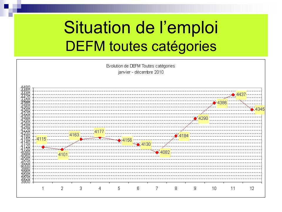 Situation de l'emploi DEFM toutes catégories
