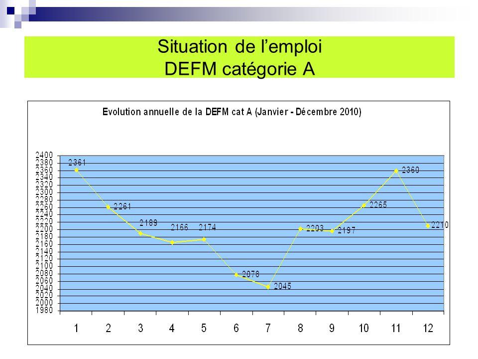 Situation de l'emploi DEFM catégorie A