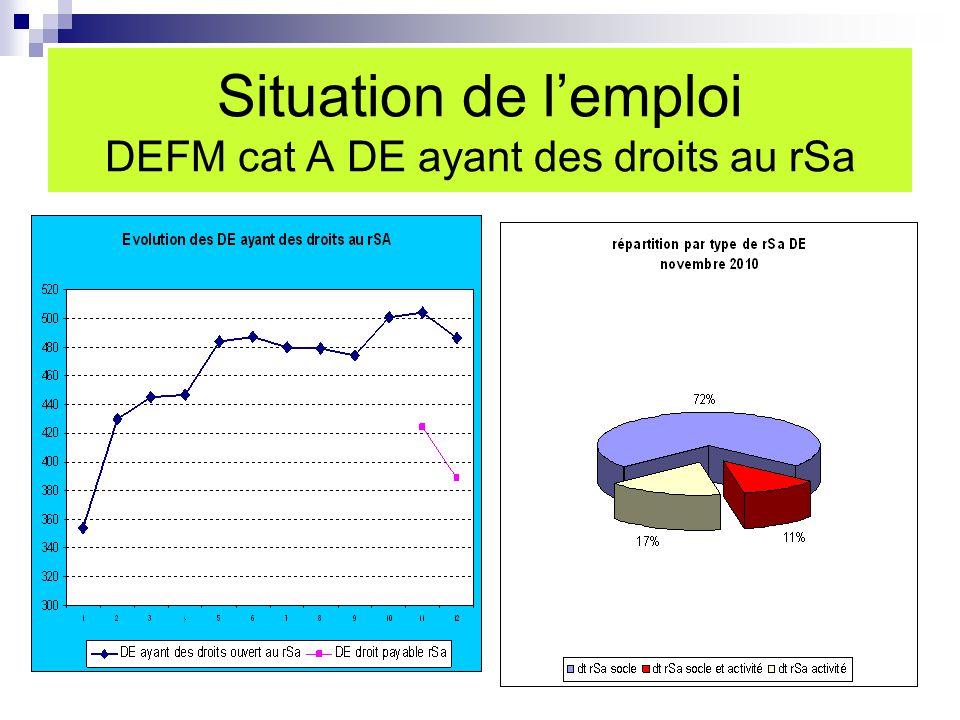 Situation de l'emploi DEFM cat A DE ayant des droits au rSa