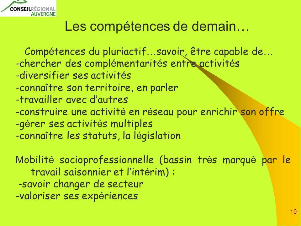 10 Les compétences de demain… Comp é tences du pluriactif … savoir, être capable de … -chercher des compl é mentarit é s entre activit é s -diversifie