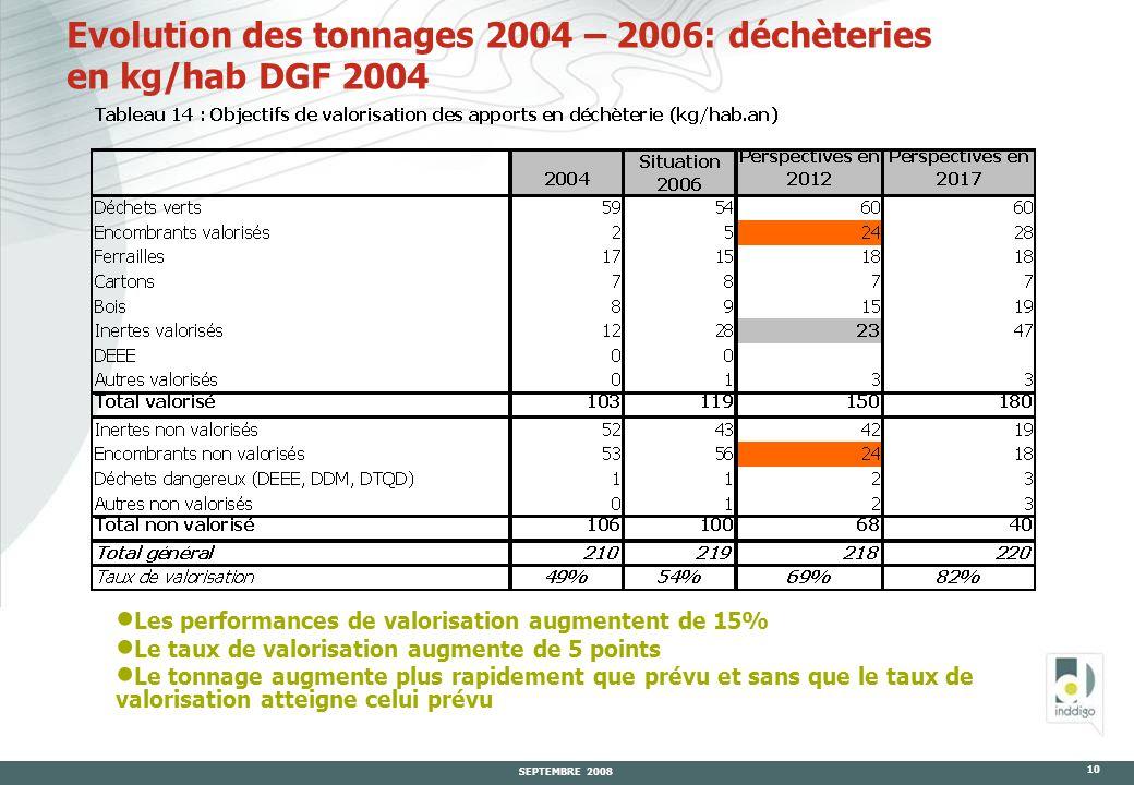 SEPTEMBRE 2008 10 Evolution des tonnages 2004 – 2006: déchèteries en kg/hab DGF 2004  Les performances de valorisation augmentent de 15%  Le taux de valorisation augmente de 5 points  Le tonnage augmente plus rapidement que prévu et sans que le taux de valorisation atteigne celui prévu