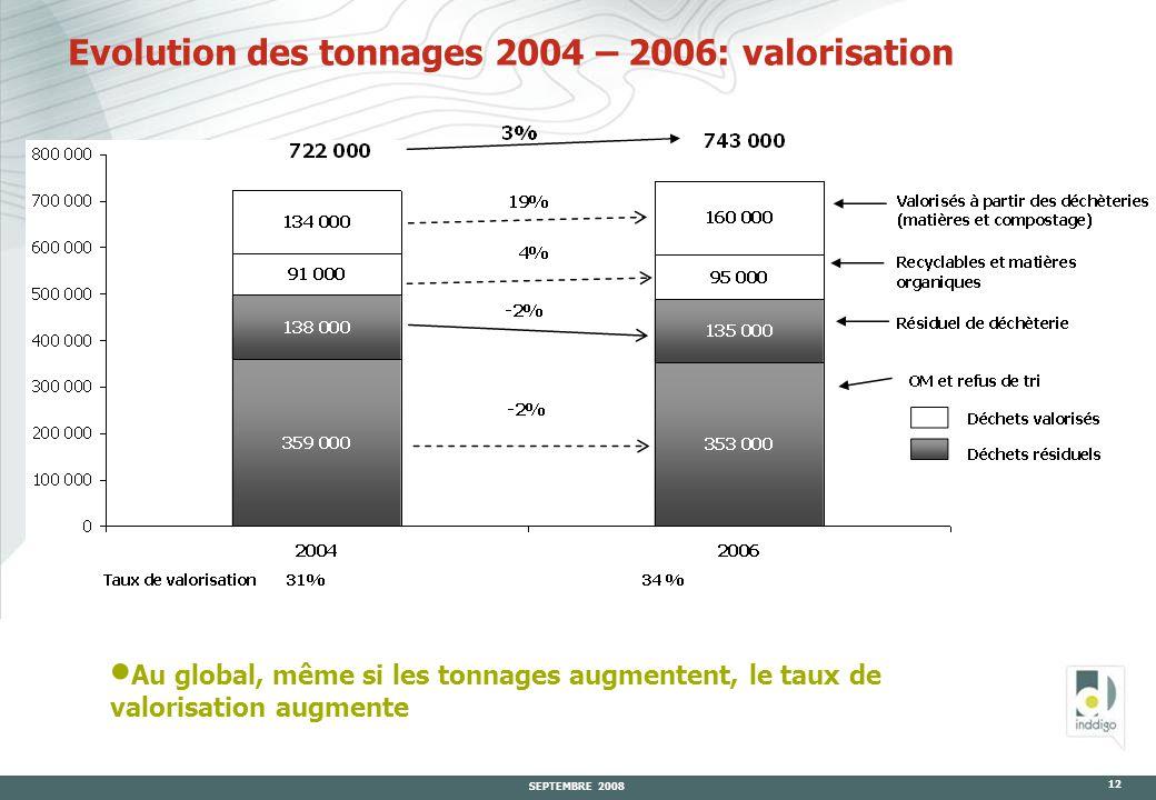 SEPTEMBRE 2008 12 Evolution des tonnages 2004 – 2006: valorisation  Au global, même si les tonnages augmentent, le taux de valorisation augmente