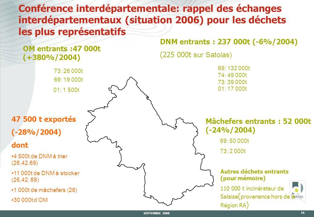 SEPTEMBRE 2008 16 Conférence interdépartementale: rappel des échanges interdépartementaux (situation 2006) pour les déchets les plus représentatifs OM entrants :47 000t (+380%/2004) 73: 26 000t 69: 19 000t 01: 1 500t Mâchefers entrants : 52 000t (-24%/2004) 69: 50 000t 73: 2 000t DNM entrants : 237 000t (-6%/2004) (225 000t sur Satolas) 69: 132 000t 74: 49 000t 73: 39 000t 01: 17 000t 47 500 t exportés (-28%/2004) dont 4 500t de DNM à trier (26,42,69) 11 000t de DNM à stocker (26,42, 69) 1 000t de mâchefers (26) 30 000t d'OM Autres déchets entrants (pour mémoire) 110 000 t incinérateur de Salaise ( provenance hors de la Région RA )
