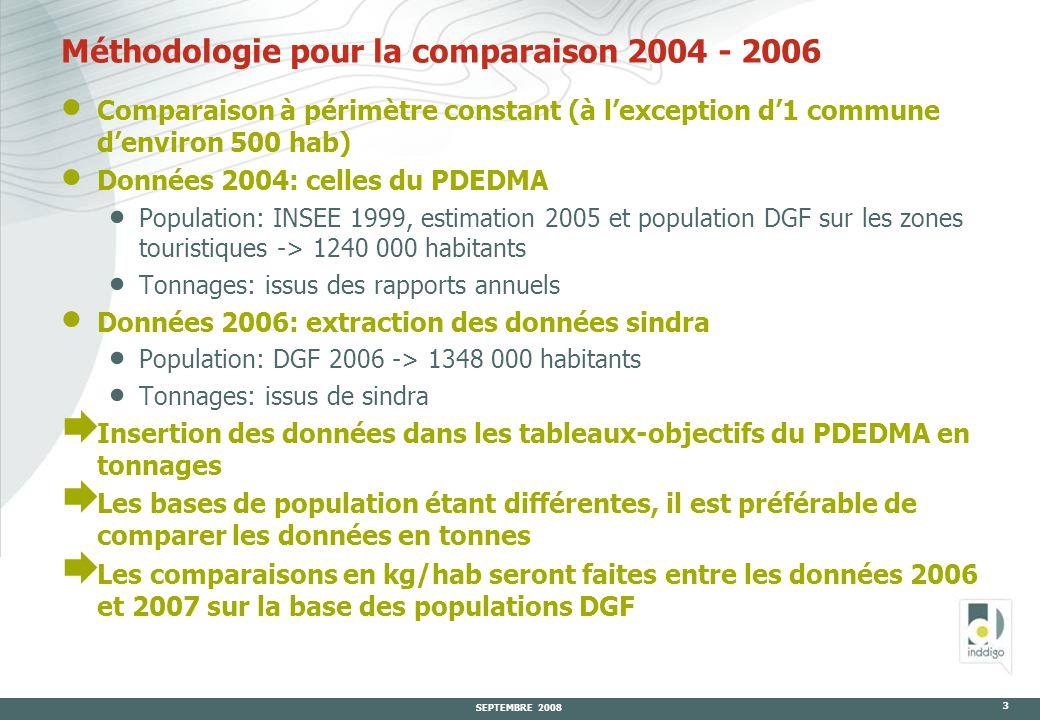 SEPTEMBRE 2008 3 Méthodologie pour la comparaison 2004 - 2006  Comparaison à périmètre constant (à l'exception d'1 commune d'environ 500 hab)  Données 2004: celles du PDEDMA  Population: INSEE 1999, estimation 2005 et population DGF sur les zones touristiques -> 1240 000 habitants  Tonnages: issus des rapports annuels  Données 2006: extraction des données sindra  Population: DGF 2006 -> 1348 000 habitants  Tonnages: issus de sindra  Insertion des données dans les tableaux-objectifs du PDEDMA en tonnages  Les bases de population étant différentes, il est préférable de comparer les données en tonnes  Les comparaisons en kg/hab seront faites entre les données 2006 et 2007 sur la base des populations DGF