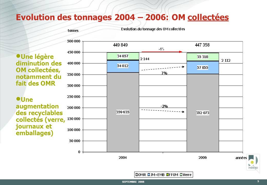 SEPTEMBRE 2008 5 Evolution des tonnages 2004 – 2006: OM collectées  Une légère diminution des OM collectées, notamment du fait des OMR  Une augmentation des recyclables collectés (verre, journaux et emballages)
