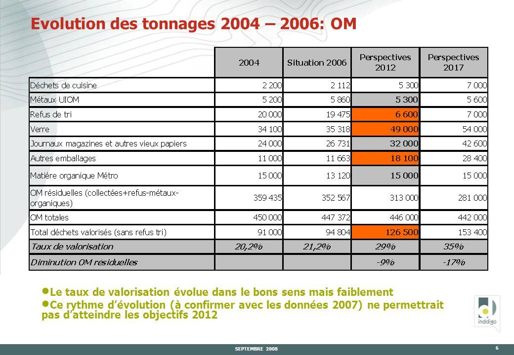 SEPTEMBRE 2008 6 Evolution des tonnages 2004 – 2006: OM  Le taux de valorisation évolue dans le bons sens mais faiblement  Ce rythme d'évolution (à confirmer avec les données 2007) ne permettrait pas d'atteindre les objectifs 2012