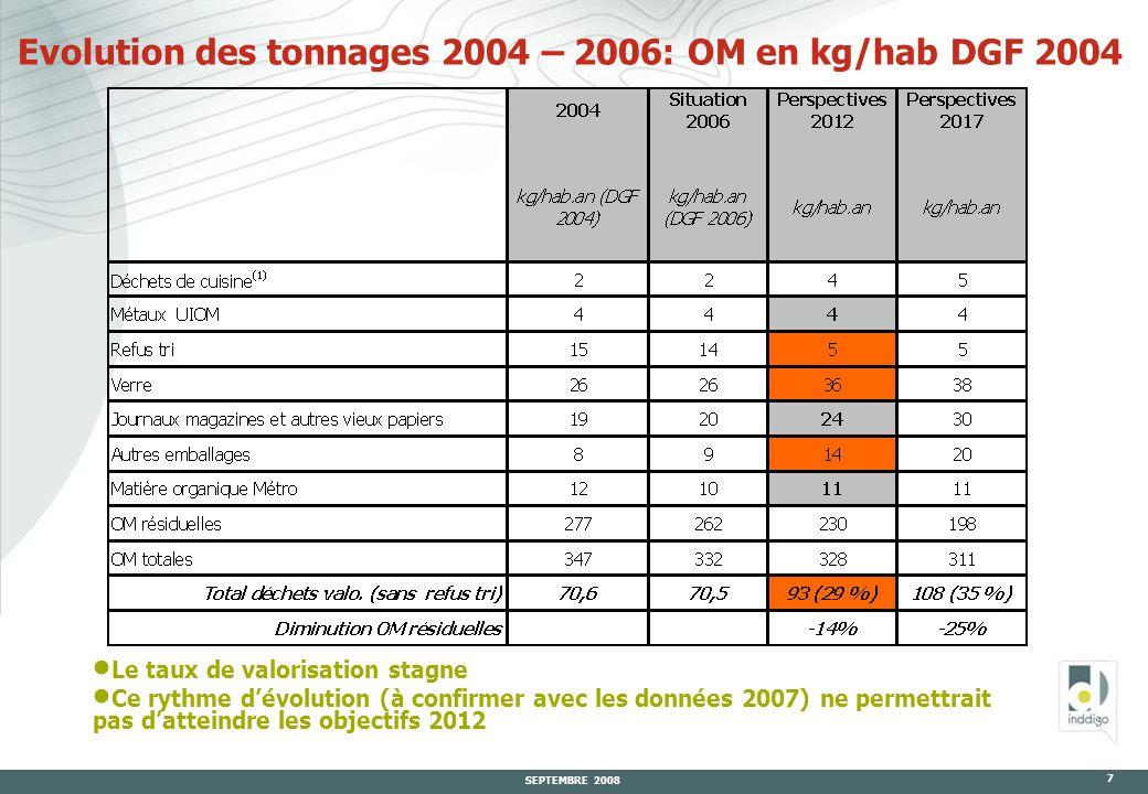SEPTEMBRE 2008 7 Evolution des tonnages 2004 – 2006: OM en kg/hab DGF 2004  Le taux de valorisation stagne  Ce rythme d'évolution (à confirmer avec les données 2007) ne permettrait pas d'atteindre les objectifs 2012