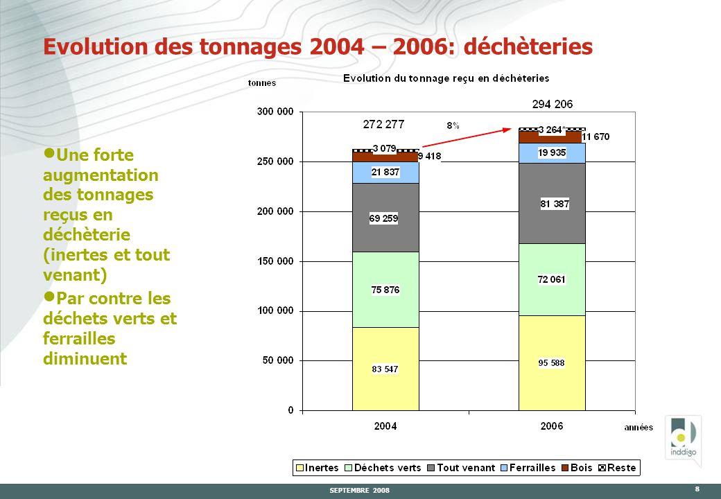 SEPTEMBRE 2008 8 Evolution des tonnages 2004 – 2006: déchèteries  Une forte augmentation des tonnages reçus en déchèterie (inertes et tout venant)  Par contre les déchets verts et ferrailles diminuent