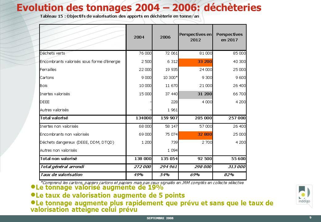 SEPTEMBRE 2008 9 Evolution des tonnages 2004 – 2006: déchèteries  Le tonnage valorisé augmente de 19%  Le taux de valorisation augmente de 5 points  Le tonnage augmente plus rapidement que prévu et sans que le taux de valorisation atteigne celui prévu