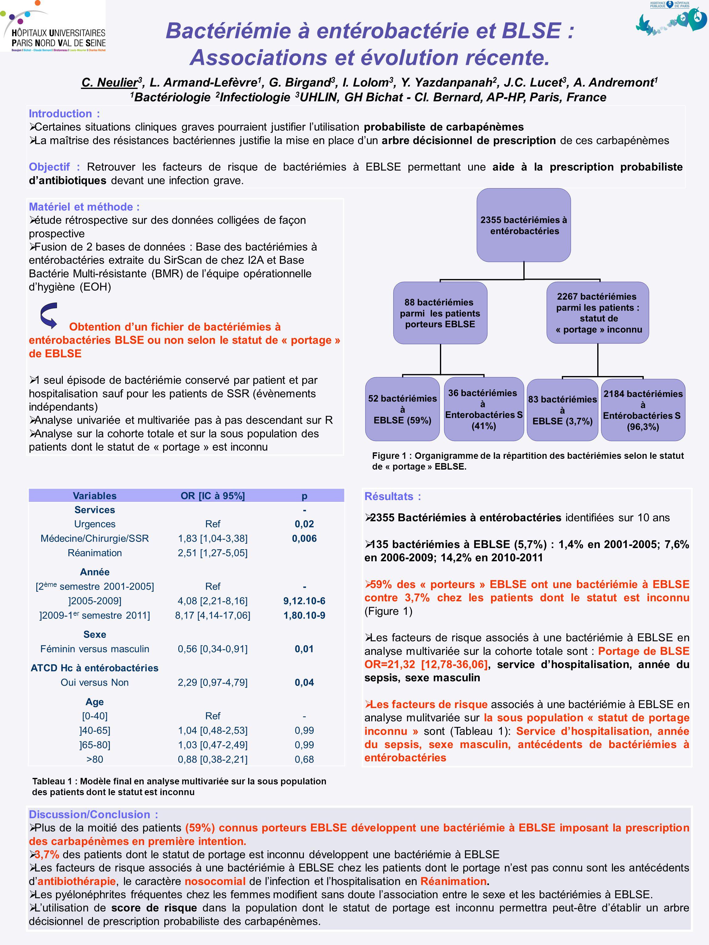 Résultats :  2355 Bactériémies à entérobactéries identifiées sur 10 ans  135 bactériémies à EBLSE (5,7%) : 1,4% en 2001-2005; 7,6% en 2006-2009; 14,2% en 2010-2011  59% des « porteurs » EBLSE ont une bactériémie à EBLSE contre 3,7% chez les patients dont le statut est inconnu (Figure 1)  Les facteurs de risque associés à une bactériémie à EBLSE en analyse multivariée sur la cohorte totale sont : Portage de BLSE OR=21,32 [12,78-36,06], service d'hospitalisation, année du sepsis, sexe masculin  Les facteurs de risque associés à une bactériémie à EBLSE en analyse mulitvariée sur la sous population « statut de portage inconnu » sont (Tableau 1): Service d'hospitalisation, année du sepsis, sexe masculin, antécédents de bactériémies à entérobactéries Introduction :  Certaines situations cliniques graves pourraient justifier l'utilisation probabiliste de carbapénèmes  La maîtrise des résistances bactériennes justifie la mise en place d'un arbre décisionnel de prescription de ces carbapénèmes Objectif : Retrouver les facteurs de risque de bactériémies à EBLSE permettant une aide à la prescription probabiliste d'antibiotiques devant une infection grave.