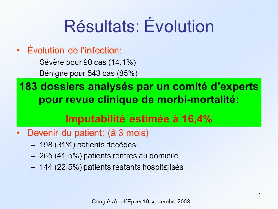 Congrès Adelf Epiter 10 septembre 2008 11 Résultats: Évolution Évolution de l'infection: –Sévère pour 90 cas (14,1%) –Bénigne pour 543 cas (85%) Données microbiologiques: –281 (44%) souche de PCR-ribotype 027 –105 (16,5%) autres types de souches –30 (4,7%) souches non typables et 223 (35%) non renseignées Devenir du patient: (à 3 mois) –198 (31%) patients décédés –265 (41,5%) patients rentrés au domicile –144 (22,5%) patients restants hospitalisés 183 dossiers analysés par un comité d'experts pour revue clinique de morbi-mortalité: Imputabilité estimée à 16,4%