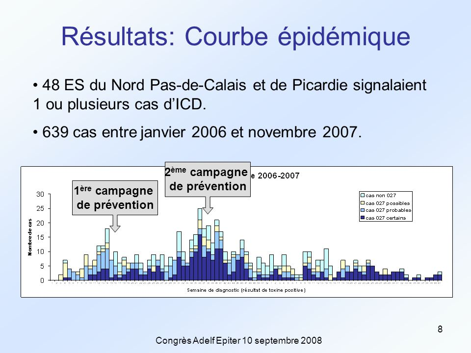 Congrès Adelf Epiter 10 septembre 2008 8 Résultats: Courbe épidémique 48 ES du Nord Pas-de-Calais et de Picardie signalaient 1 ou plusieurs cas d'ICD.