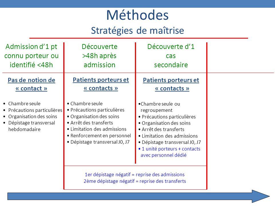 10 Méthodes Stratégies de maîtrise Admission d'1 pt connu porteur ou identifié <48h Pas de notion de « contact » Chambre seule Précautions particulièr