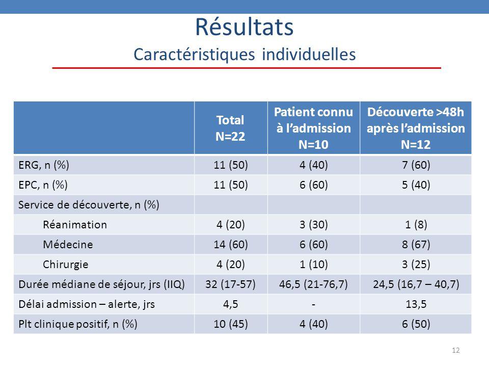 12 Résultats Caractéristiques individuelles Total N=22 Patient connu à l'admission N=10 Découverte >48h après l'admission N=12 ERG, n (%)11 (50)4 (40)7 (60) EPC, n (%)11 (50)6 (60)5 (40) Service de découverte, n (%) Réanimation4 (20)3 (30)1 (8) Médecine14 (60)6 (60)8 (67) Chirurgie4 (20)1 (10)3 (25) Durée médiane de séjour, jrs (IIQ)32 (17-57)46,5 (21-76,7)24,5 (16,7 – 40,7) Délai admission – alerte, jrs4,5-13,5 Plt clinique positif, n (%)10 (45)4 (40)6 (50)