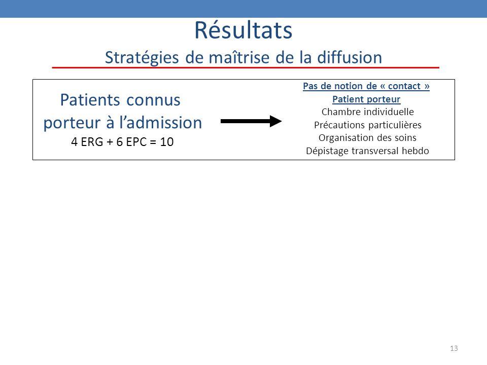 13 Résultats Stratégies de maîtrise de la diffusion Patients connus porteur à l'admission 4 ERG + 6 EPC = 10 Pas de notion de « contact » Patient porteur Chambre individuelle Précautions particulières Organisation des soins Dépistage transversal hebdo