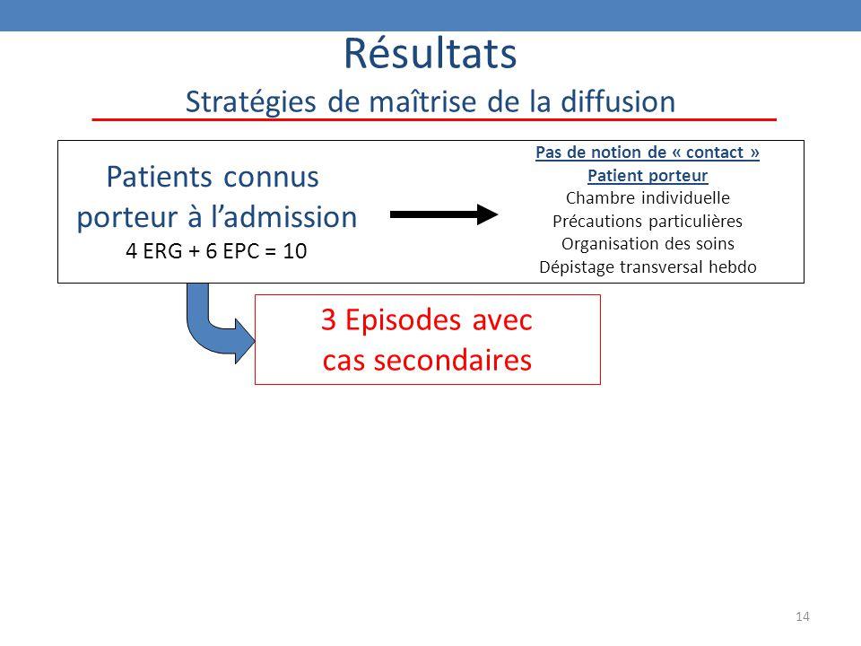 14 Résultats Stratégies de maîtrise de la diffusion Patients connus porteur à l'admission 4 ERG + 6 EPC = 10 3 Episodes avec cas secondaires Pas de no