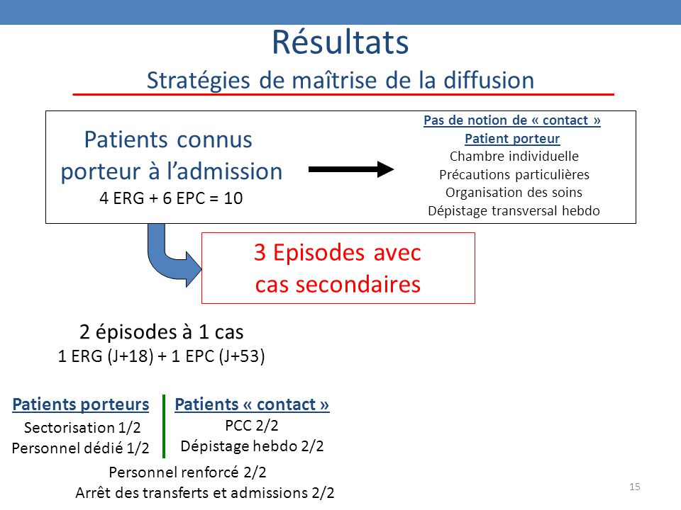 15 Résultats Stratégies de maîtrise de la diffusion Patients connus porteur à l'admission 4 ERG + 6 EPC = 10 3 Episodes avec cas secondaires Patients porteurs Sectorisation 1/2 Personnel dédié 1/2 Patients « contact » PCC 2/2 Dépistage hebdo 2/2 2 épisodes à 1 cas 1 ERG (J+18) + 1 EPC (J+53) Personnel renforcé 2/2 Arrêt des transferts et admissions 2/2 Pas de notion de « contact » Patient porteur Chambre individuelle Précautions particulières Organisation des soins Dépistage transversal hebdo