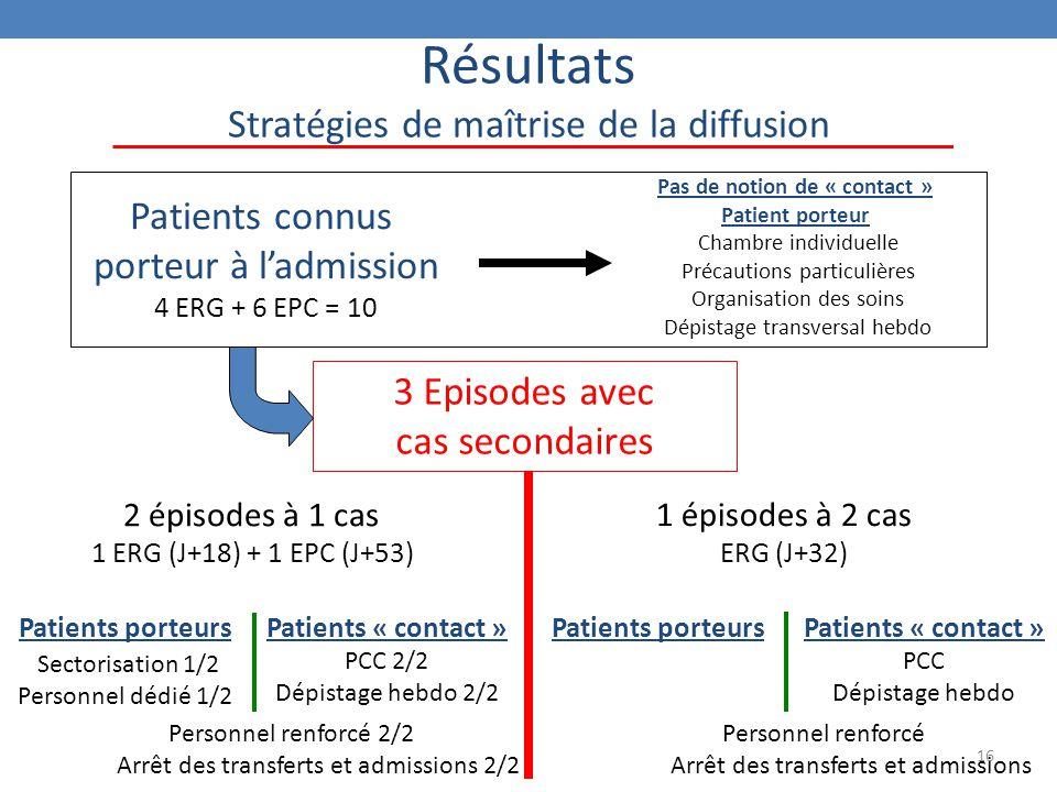 16 Résultats Stratégies de maîtrise de la diffusion Patients connus porteur à l'admission 4 ERG + 6 EPC = 10 3 Episodes avec cas secondaires Pas de no