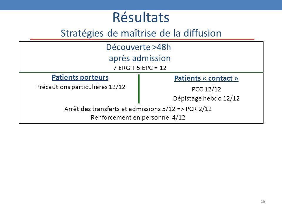 18 Résultats Stratégies de maîtrise de la diffusion Découverte >48h après admission 7 ERG + 5 EPC = 12 Patients porteurs Précautions particulières 12/12 Patients « contact » PCC 12/12 Dépistage hebdo 12/12 Arrêt des transferts et admissions 5/12 => PCR 2/12 Renforcement en personnel 4/12