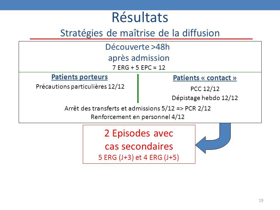 19 Résultats Stratégies de maîtrise de la diffusion Découverte >48h après admission 7 ERG + 5 EPC = 12 2 Episodes avec cas secondaires 5 ERG (J+3) et 4 ERG (J+5) Patients porteurs Précautions particulières 12/12 Patients « contact » PCC 12/12 Dépistage hebdo 12/12 Arrêt des transferts et admissions 5/12 => PCR 2/12 Renforcement en personnel 4/12