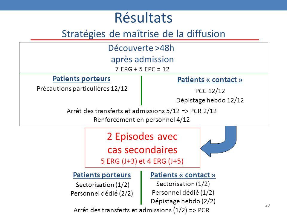 20 Résultats Stratégies de maîtrise de la diffusion Découverte >48h après admission 7 ERG + 5 EPC = 12 2 Episodes avec cas secondaires 5 ERG (J+3) et 4 ERG (J+5) Patients porteurs Sectorisation (1/2) Personnel dédié (2/2) Patients « contact » Sectorisation (1/2) Personnel dédié (1/2) Dépistage hebdo (2/2) Arrêt des transferts et admissions (1/2) => PCR Patients porteurs Précautions particulières 12/12 Patients « contact » PCC 12/12 Dépistage hebdo 12/12 Arrêt des transferts et admissions 5/12 => PCR 2/12 Renforcement en personnel 4/12