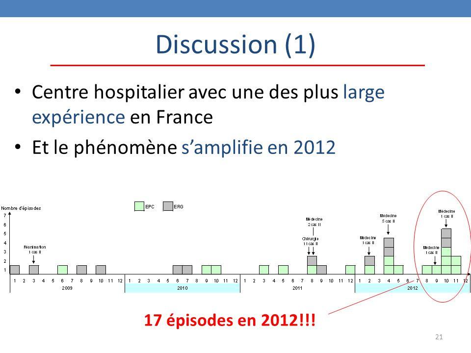 21 Centre hospitalier avec une des plus large expérience en France Et le phénomène s'amplifie en 2012 Discussion (1) 17 épisodes en 2012!!!
