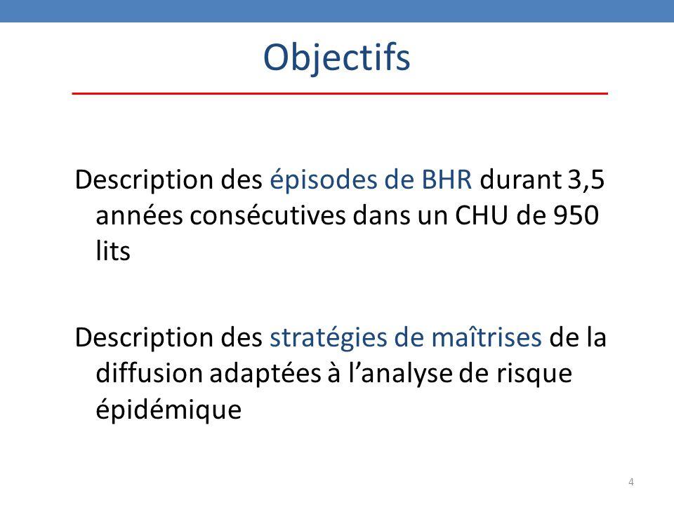 4 Description des épisodes de BHR durant 3,5 années consécutives dans un CHU de 950 lits Description des stratégies de maîtrises de la diffusion adaptées à l'analyse de risque épidémique Objectifs