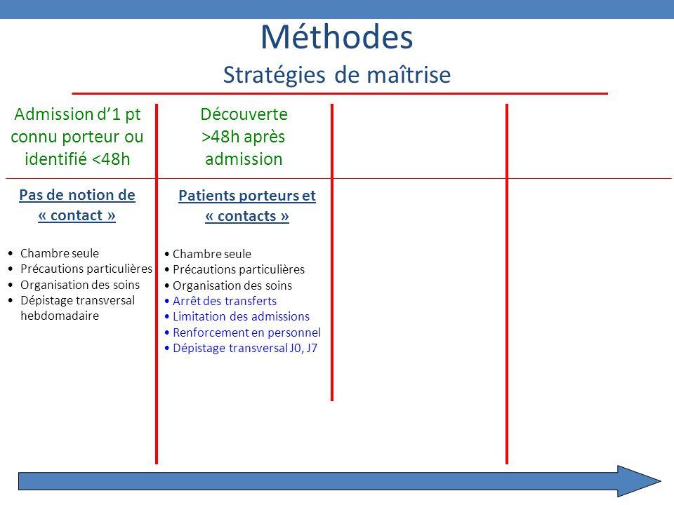 9 Méthodes Stratégies de maîtrise Pas de notion de « contact » Chambre seule Précautions particulières Organisation des soins Dépistage transversal he