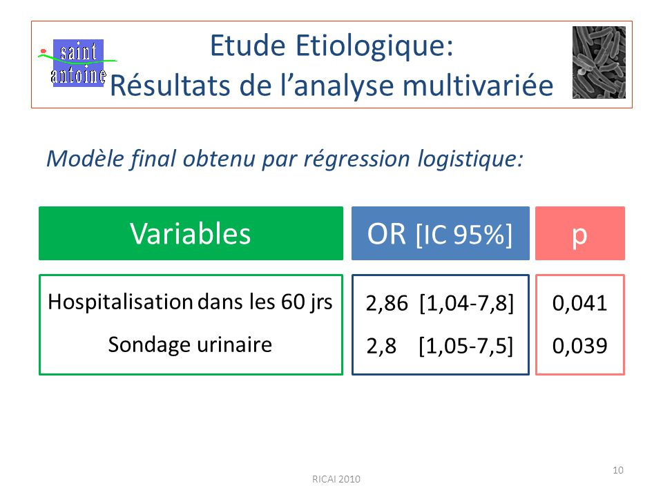 RICAI 2010 10 Etude Etiologique: Résultats de l'analyse multivariée VariablesOR [IC 95%] p Hospitalisation dans les 60 jrs Sondage urinaire 2,86 [1,04-7,8] 2,8 [1,05-7,5] Modèle final obtenu par régression logistique: 0,041 0,039