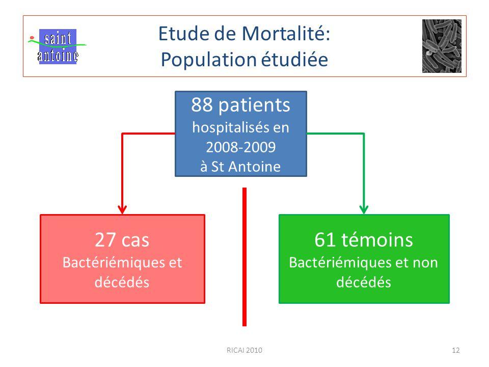 RICAI 201012 Etude de Mortalité: Population étudiée 88 patients hospitalisés en 2008-2009 à St Antoine 27 cas Bactériémiques et décédés 61 témoins Bac