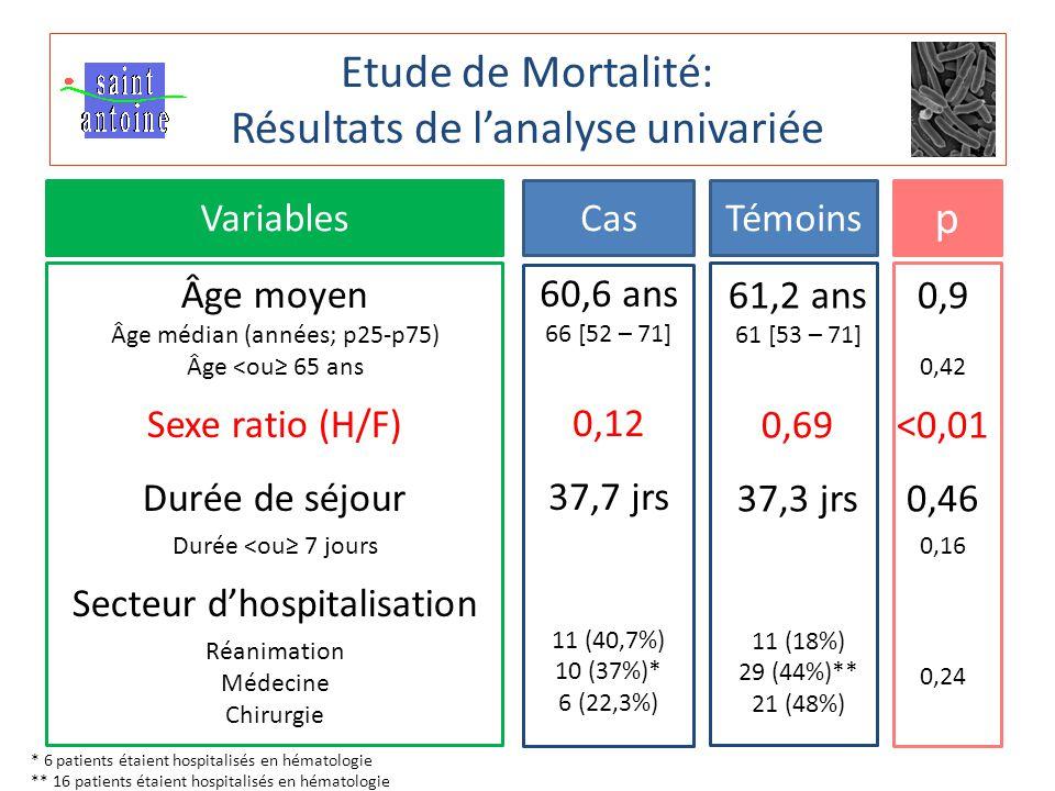 Etude de Mortalité: Résultats de l'analyse univariée CasTémoins p Variables Âge moyen Âge médian (années; p25-p75) Âge <ou≥ 65 ans Sexe ratio (H/F) Durée de séjour Durée <ou≥ 7 jours Secteur d'hospitalisation Réanimation Médecine Chirurgie 60,6 ans 66 [52 – 71] 0,12 37,7 jrs 11 (40,7%) 10 (37%)* 6 (22,3%) 61,2 ans 61 [53 – 71] 0,69 37,3 jrs 11 (18%) 29 (44%)** 21 (48%) 0,9 0,42 <0,01 0,46 0,16 0,24 * 6 patients étaient hospitalisés en hématologie ** 16 patients étaient hospitalisés en hématologie