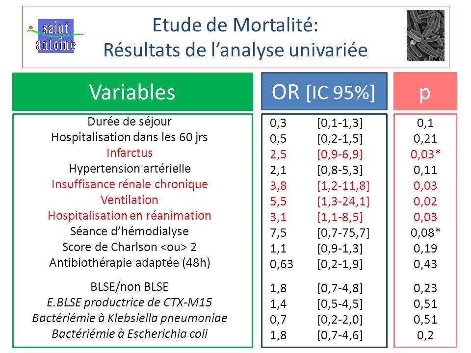 Etude de Mortalité: Résultats de l'analyse univariée Variables OR [IC 95%] p Durée de séjour Hospitalisation dans les 60 jrs Infarctus Hypertension artérielle Insuffisance rénale chronique Ventilation Hospitalisation en réanimation Séance d'hémodialyse Score de Charlson 2 Antibiothérapie adaptée (48h) BLSE/non BLSE E.BLSE productrice de CTX-M15 Bactériémie à Klebsiella pneumoniae Bactériémie à Escherichia coli 0,3 [0,1-1,3] 0,5 [0,2-1,5] 2,5 [0,9-6,9] 2,1 [0,8-5,3] 3,8 [1,2-11,8] 5,5 [1,3-24,1] 3,1 [1,1-8,5] 7,5 [0,7-75,7] 1,1 [0,9-1,3] 0,63 [0,2-1,9] 1,8 [0,7-4,8] 1,4[0,5-4,5] 0,7 [0,2-2,0] 1,8 [0,7-4,6] 0,1 0,21 0,03* 0,11 0,03 0,02 0,03 0,08* 0,19 0,43 0,23 0,51 0,2