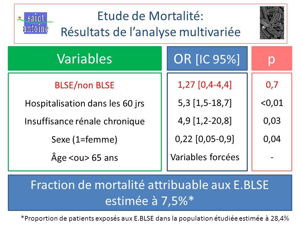 Etude de Mortalité: Résultats de l'analyse multivariée VariablesOR [IC 95%] p BLSE/non BLSE Hospitalisation dans les 60 jrs Insuffisance rénale chronique Sexe (1=femme) Âge 65 ans 1,27 [0,4-4,4] 5,3 [1,5-18,7] 4,9 [1,2-20,8] 0,22 [0,05-0,9] Variables forcées 0,7 <0,01 0,03 0,04 - Fraction de mortalité attribuable aux E.BLSE estimée à 7,5%* *Proportion de patients exposés aux E.BLSE dans la population étudiée estimée à 28,4%
