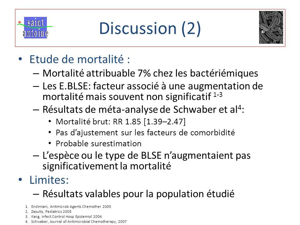 Etude de mortalité : – Mortalité attribuable 7% chez les bactériémiques – Les E.BLSE: facteur associé à une augmentation de mortalité mais souvent non significatif 1-3 – Résultats de méta-analyse de Schwaber et al 4 : Mortalité brut: RR 1.85 [1.39–2.47] Pas d'ajustement sur les facteurs de comorbidité Probable surestimation – L'espèce ou le type de BLSE n'augmentaient pas significativement la mortalité Limites: – Résultats valables pour la population étudié Discussion (2) 1.Endimiani, Antimicrob Agents Chemother 2005 2.Zaoutis, Pediatrics 2005 3.Kang, Infect Control Hosp Epidemiol 2004 4.Schwaber, Journal of Antimicrobial Chemotherapy, 2007