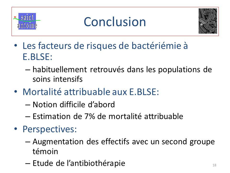 Les facteurs de risques de bactériémie à E.BLSE: – habituellement retrouvés dans les populations de soins intensifs Mortalité attribuable aux E.BLSE: