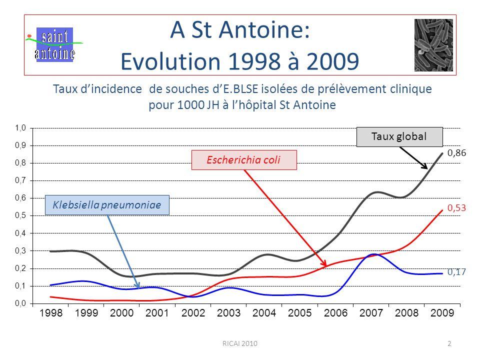 A St Antoine: Evolution 1998 à 2009 Taux d'incidence de souches d'E.BLSE isolées de prélèvement clinique pour 1000 JH à l'hôpital St Antoine Taux glob